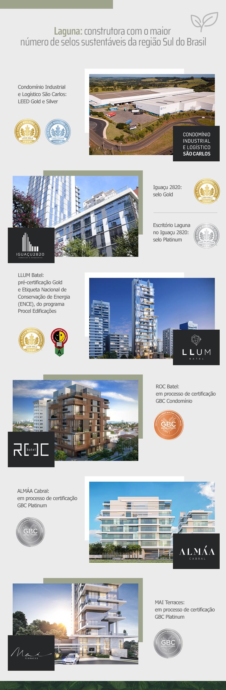 Selos sustentáveis da Laguna - Construtora Laguna